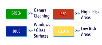 Progressive Cleaning color coded cleaning diagram